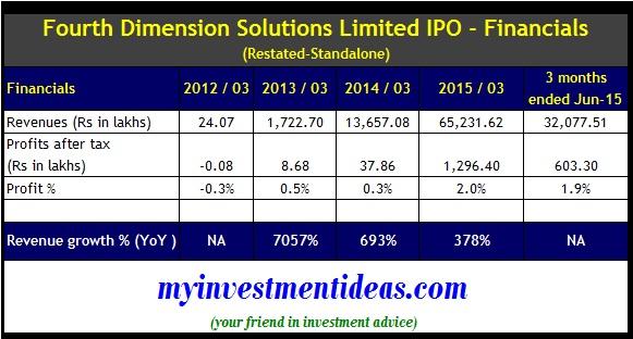 Fourth Dimension IPO - Financials