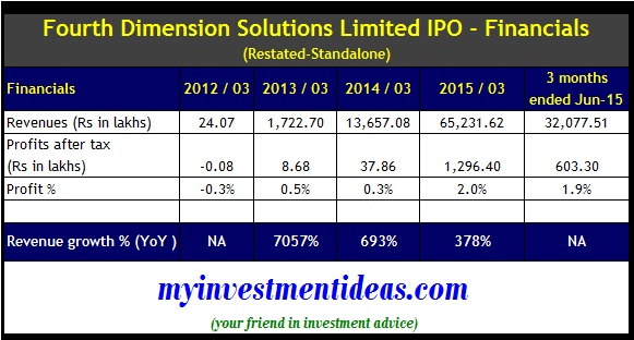 Ipo 3 year protection