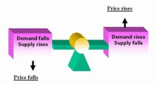 Stock market variation-demand and supply