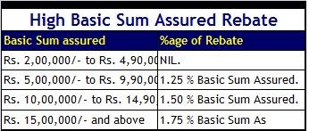 high basic sum assured rebate - LIC Jeevan Labh