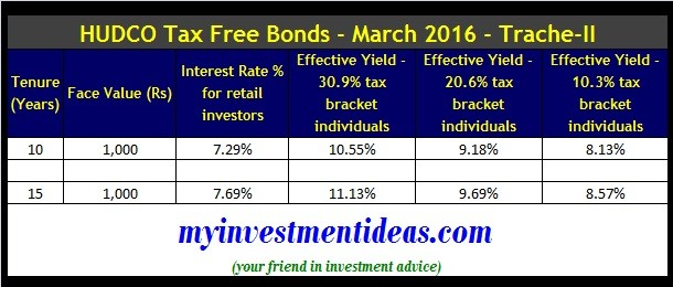 HUDCO Tax Free Bonds March 2016-Trache-II- Interest rate chart