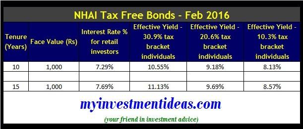 NHAI Tax Free Bonds Feb 2016-Interest Rates