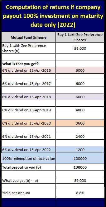 computatino of returns - Scenario2- zee entertainment preference shares 2022