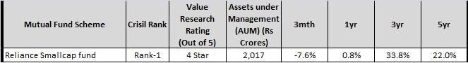 reliance smallcap fund - top best midcap-small cap funds-2016