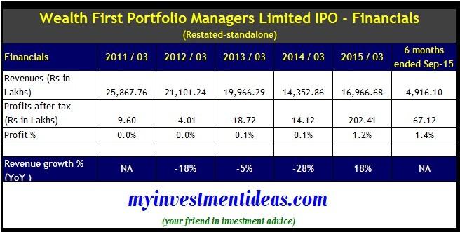 Financials-Wealth First Portfolio Managers IPO