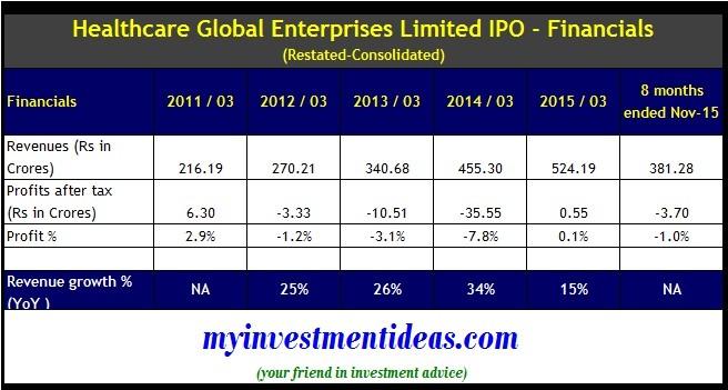 Healthcare Global IPO - Financials