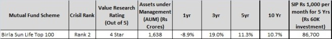 Birla SL Top 100 Fund - best Large cap mutual fund for 2016