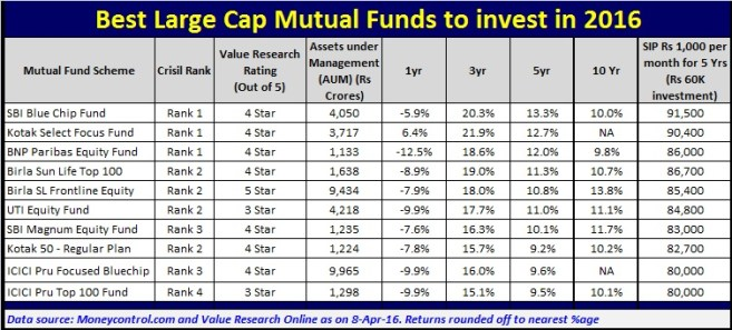 List of Best Large Cap Mutual Funds to invest in 2016