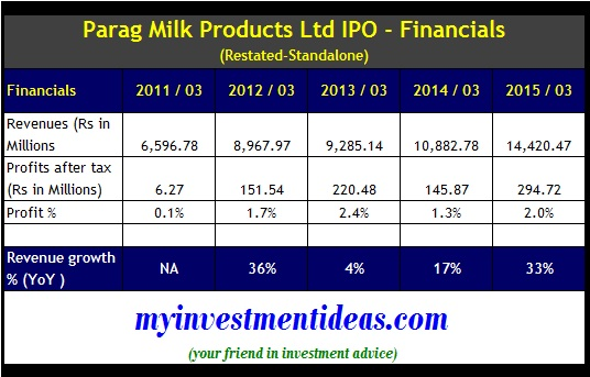 Parag Milk Products IPO - Financials