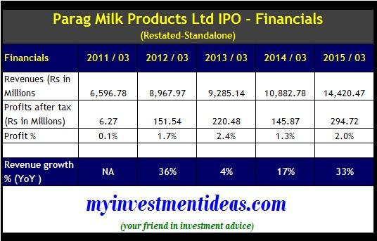 Parag Milk Products IPO - Financials