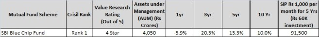 SBI Blue Chip Fund - Best Large cap mutual fund of 2016