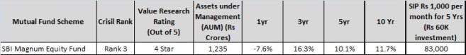 SBI magnum equity Fund - Top and best Large cap mutual fund for 2016