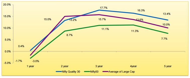 Edelweiss Nifty Quality 30 ETF NFO-comparison with NIFTY 50-Graph
