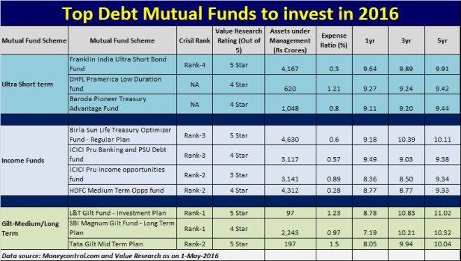 List of Top Debt Mutual Funds to invest in 2016 in India