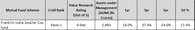 Franklin India smaller cos fund - Top Small Cap Mutual funds to invest in 2016