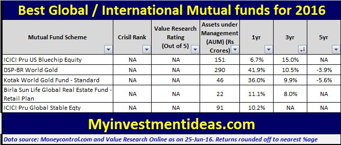 List of Best International Mutual funds to invest in 2016