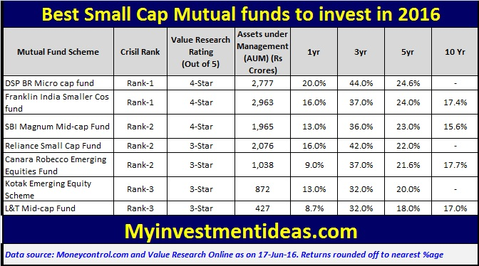 List of Best Small Cap Mutual Funds to invest in 2016