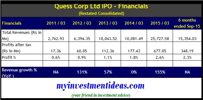 Quess Corp IPO - Financials