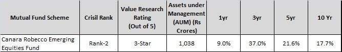 canara robecco emerging equities fund