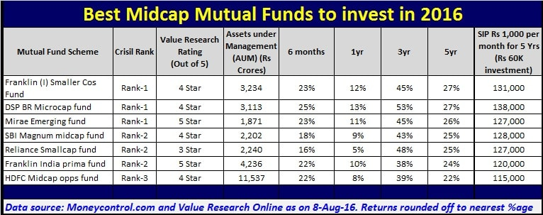 List of best and top midcap funds to invest in 2016