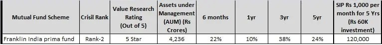 best midcap funds - franklin india prima fund