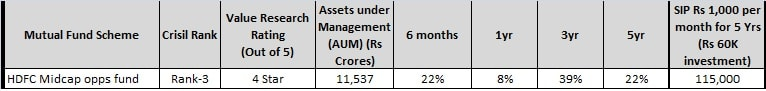 top and best midcap funds - hdfc midcap opps fund