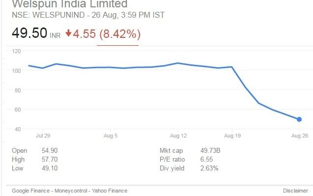 welspun india share price