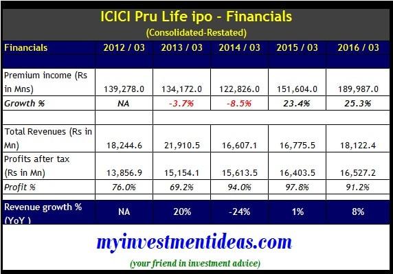 ICICI Pru Life IPO - Financials