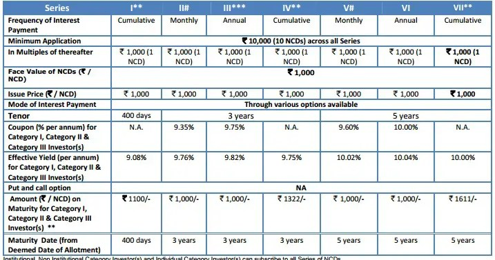 SREI Infra Finance NCD 2016 - Interest rate chart