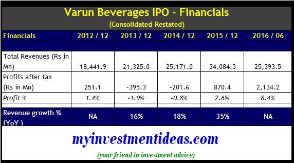 Varun beverages IPO - Financials