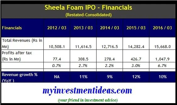 Sheela Foam IPO - Financials
