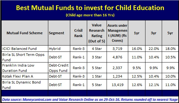 Top Mutual Funds to invest when Child age is over 16 Years