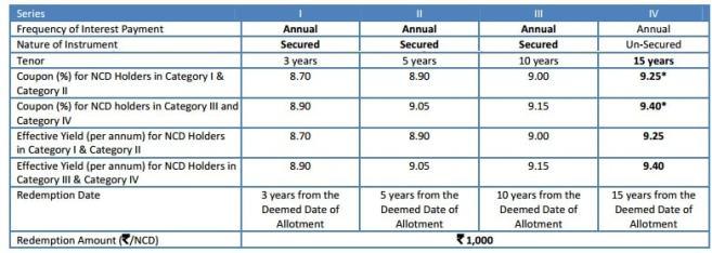 Reliance Home Finance NCD Dec 2016-Interest rates