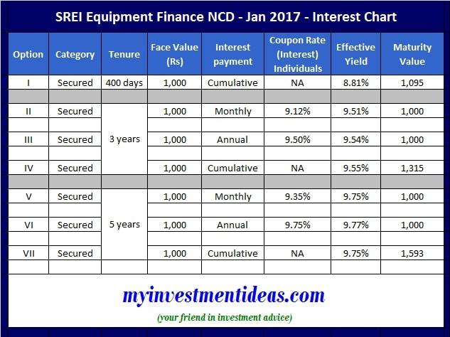 SREI Equipment Finance NCD - Jan 2017 - Interest Chart