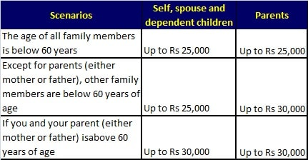 80d savings - ways to save income tax by salaried individuals-min