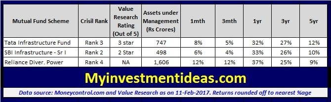 Some more top Infrastructure Mutual funds to invest in 2017-2018