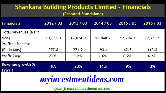 Shankara Building Products IPO - Financials-min