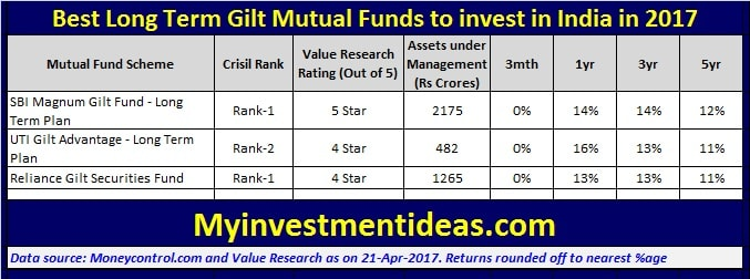 Best Medium to long term Gilt Mutual Funds to invest in 2017-min