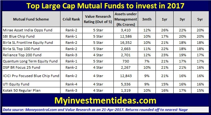 List of Top 10 Large Cap Mutual Funds to invest in 2017-min