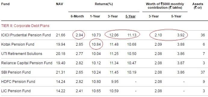 Best NPS Funds for 2017-Tier-II-Corp Debt Plans