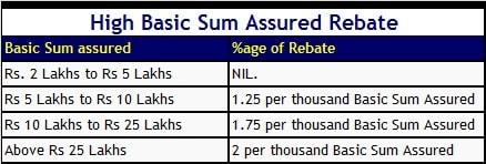 LIC Jeevan Umang - High Basic Sum Assured Rebate