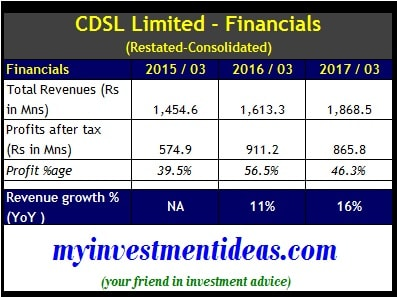 Financial Summary of CDSL IPO