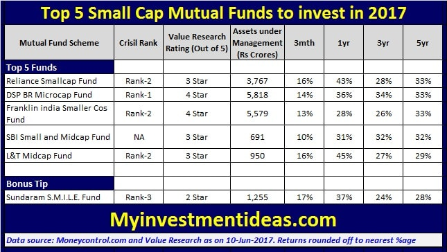 List of Top 5 Best Small Cap Funds to invest in 2017 in India