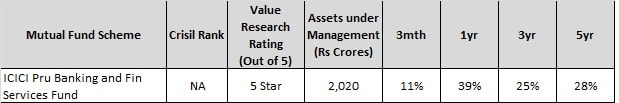 Best Sector Mutual Funds of 2017-ICICI Pru Banking and financial services fund