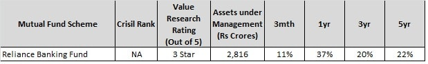 Best Sector Mutual Funds of 2017-Reliance Banking Fund