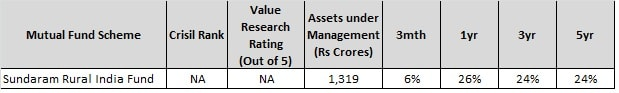 Best Sector Mutual Funds of 2017-Sundaram Rural India Fund