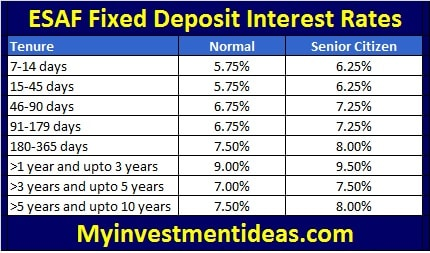 Interest Rates of ESAF Fixed Deposit Schemes