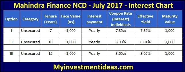 Interest Rates of Mahindra Finance NCD July 2017