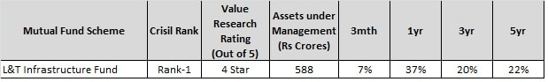 Top 10 Sector Mutual Funds of 2017-L&T Infrastructure Fund