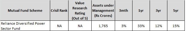 Top 10 Sector Mutual Funds of 2017-Reliance Div Power fund